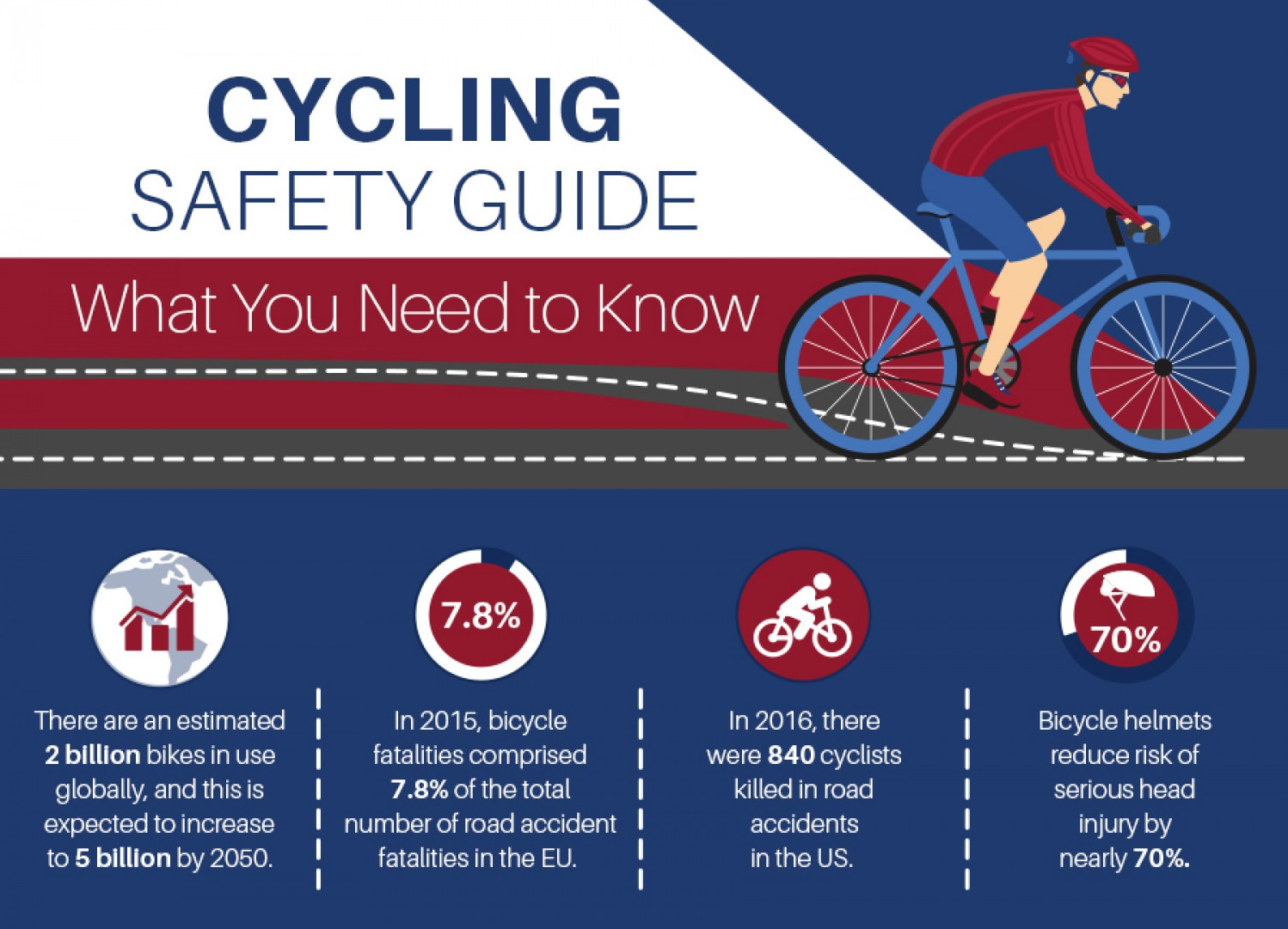 Cycling Safety Guide: What You Need to Know [Guest Infographics]