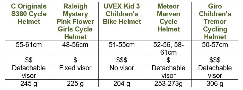 Children's Bike Helmet UK - Comparison Table